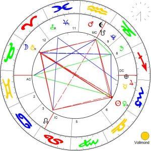Vollmond Chart Astrologie Kundalini Pirates Augsburg Astroberatung
